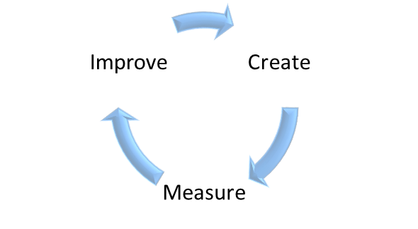 Create Measure Improve